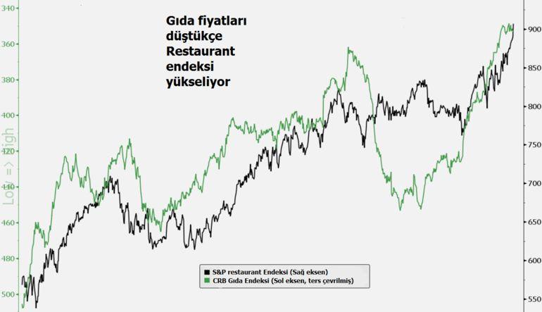 Petrolün düşüşü restaurantlara yaradı