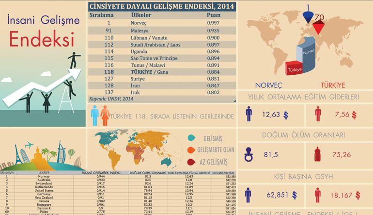 Tek infografikte insani gelişme endeksine göre türkiye'nin dünyadaki yeri