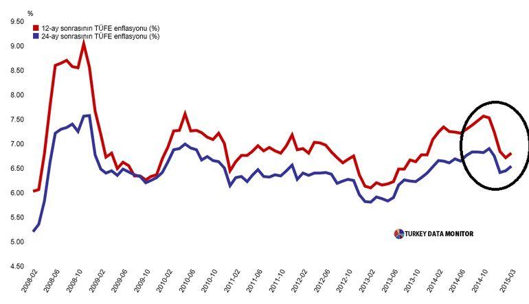 Mart'ta enflasyon beklentileri yükseldi