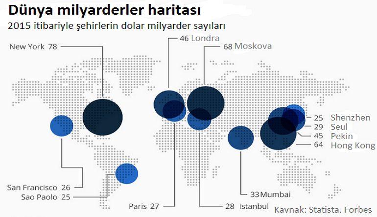 Türkiye'de 28 dolar milyarderi yaşıyor