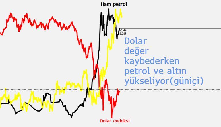 Ham petrol ve altın fiyatları uçuşa geçti