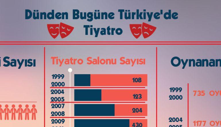 Dünya tiyatro günü. Türkiye'de dünden bugüne tiyatro