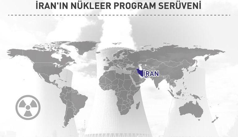 İNFOGRAFİK- İran'ın 58 yıllık nükleer serüveni