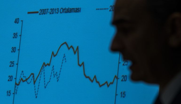 Kurdaki düşüş Merkez Bankası üzerindeki baskıyı arttırıyor