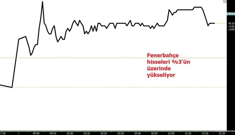 Fenerbahçe yatırımcısı liderlik şansını kutluyor