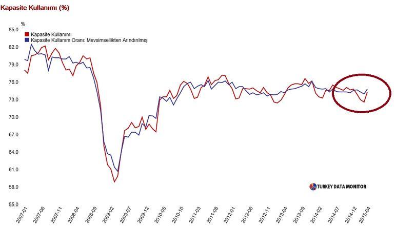 Kapasite kullanı oranı Nisan 1,7 puan arttı