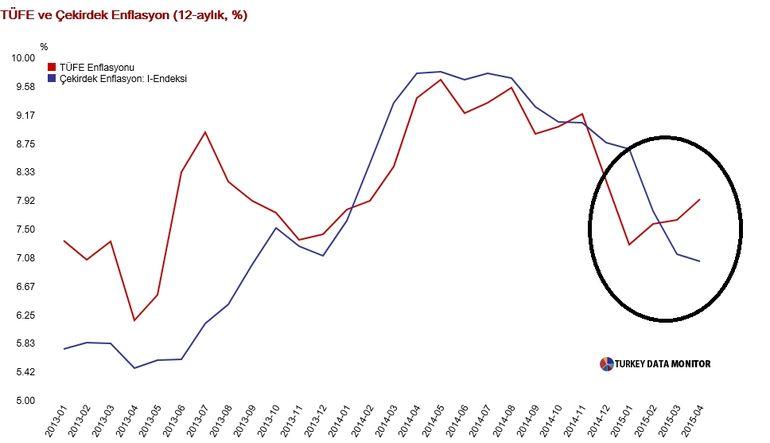Enflasyon Nisan'da yüzde 7,9'a çıktı