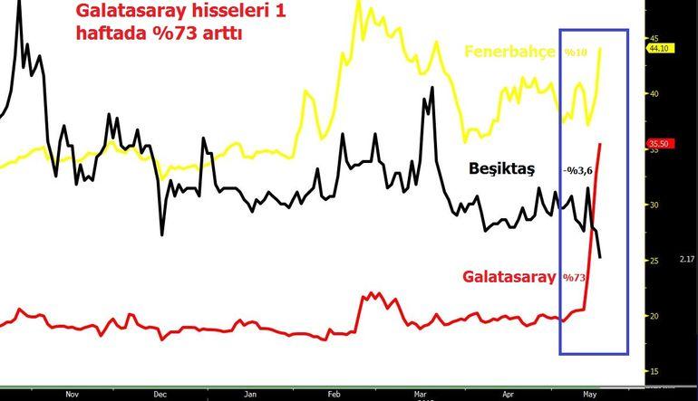 Galatasaray hisselerinin soluksuz yükselişi