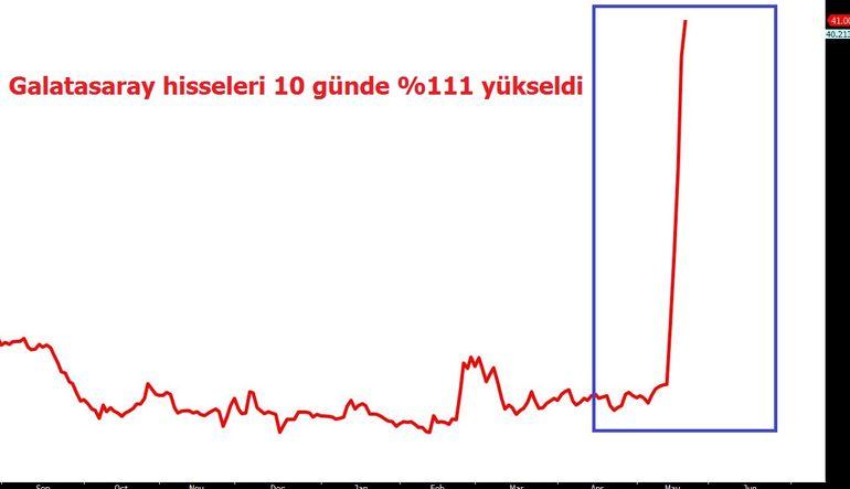 Galatasaray hisselerine bir önlem daha
