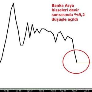 BANK ASYA HİSSELERİ DÜŞÜŞLE AÇILDI