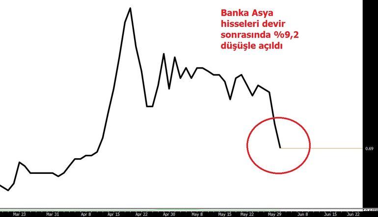Bank Asya hisseleri düşüşle açıldı