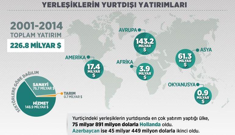 Türkler en çok Hollanda'ya yatırım yaptı