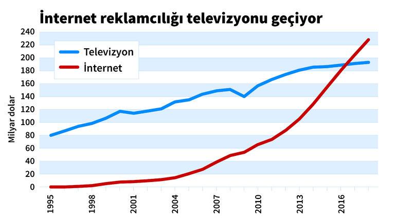 1522740 0612ee263b371df5fd118a9ae3b57f48 Bu Yıl Dijital Reklam Harcamaları Televizyonu Geride Bırakması Öngörülüyor